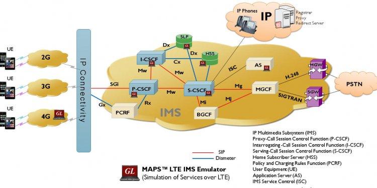(IP Multimedia Services)