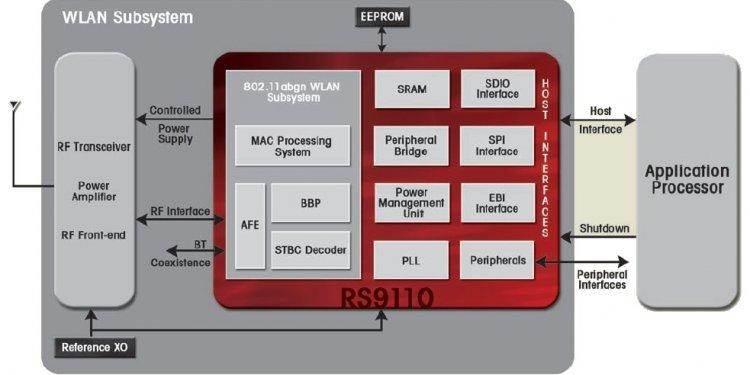 A block diagram of Redpine s